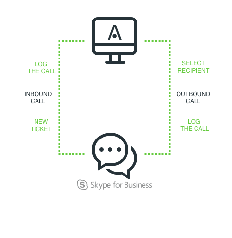 Integrazione SysAid Skype for Business
